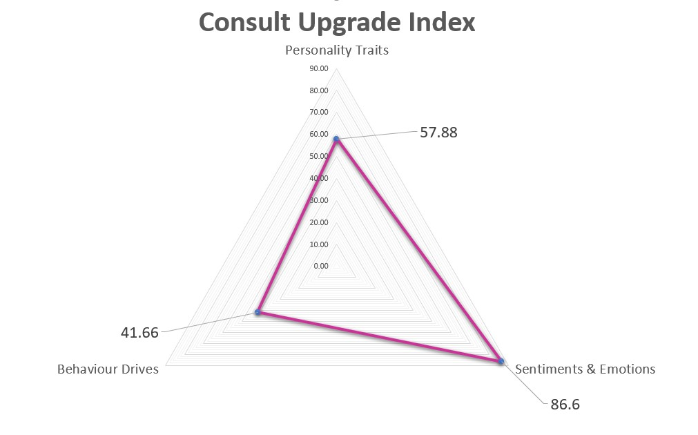 Consult Upgrade Index Scores