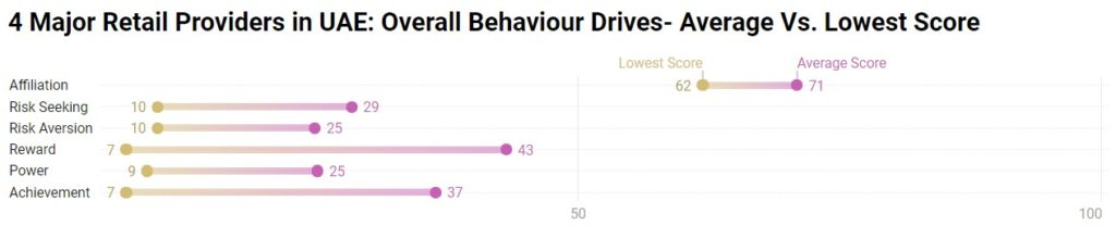 behaviour drives overall