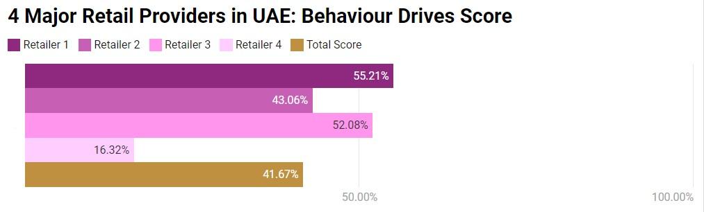 Behaviour Drives Score
