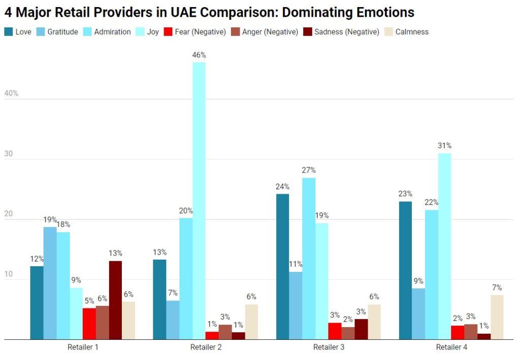 emotions retailers comparison chart