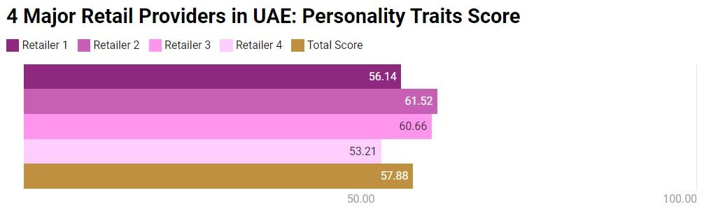 personality traits score