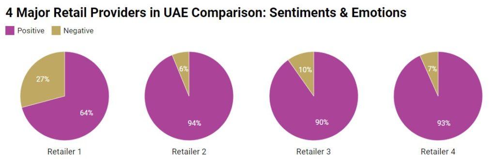 Positive & Negative Emotions' Distribution