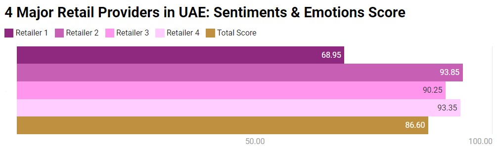 sentiments and emotions score