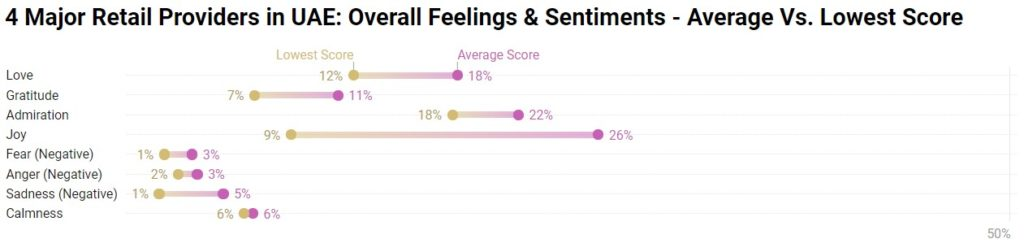 sentiments & emotions overall