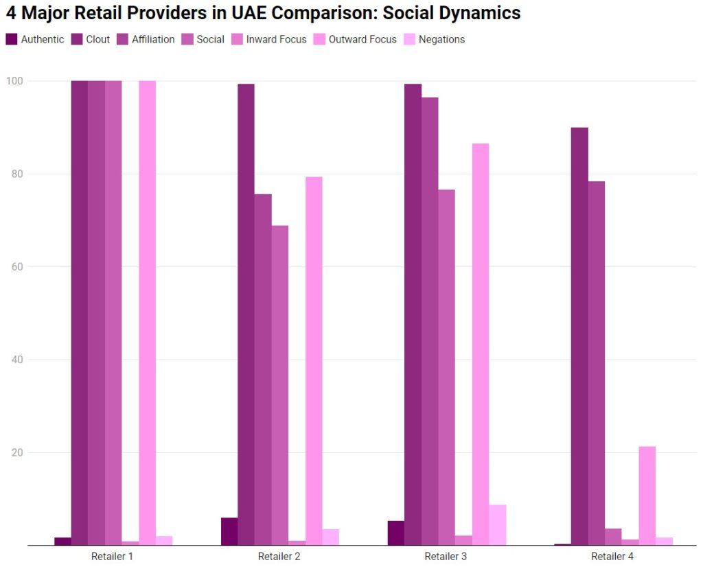 Social Dynamics Comparison