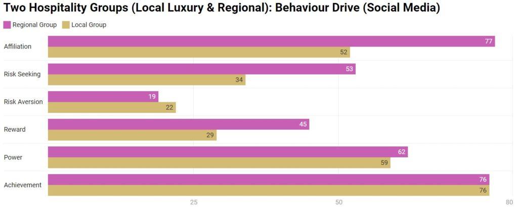 Chart 14: Behaviour Drive - Social Media