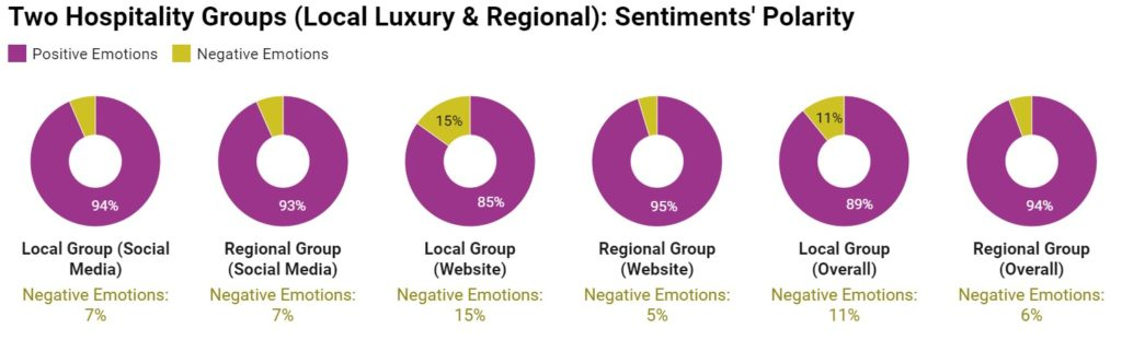 Chart 2: Sentiments' Polarity