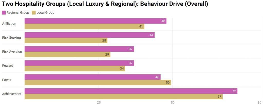 Chart 13: Behaviour Drive - Overall