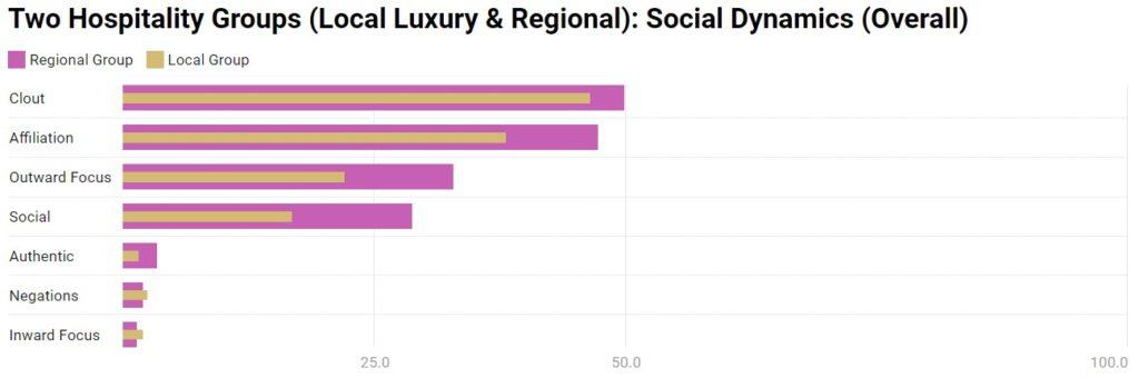 Chart 9: Social Dynamics - Overall
