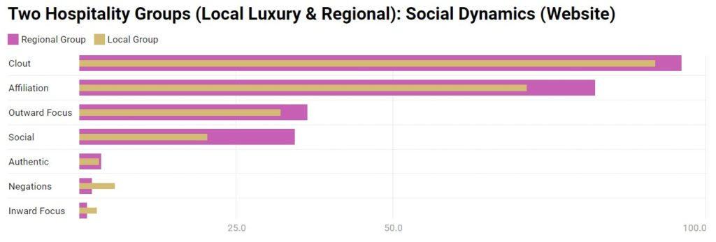 Chart 11: Social Dynamics - Websites